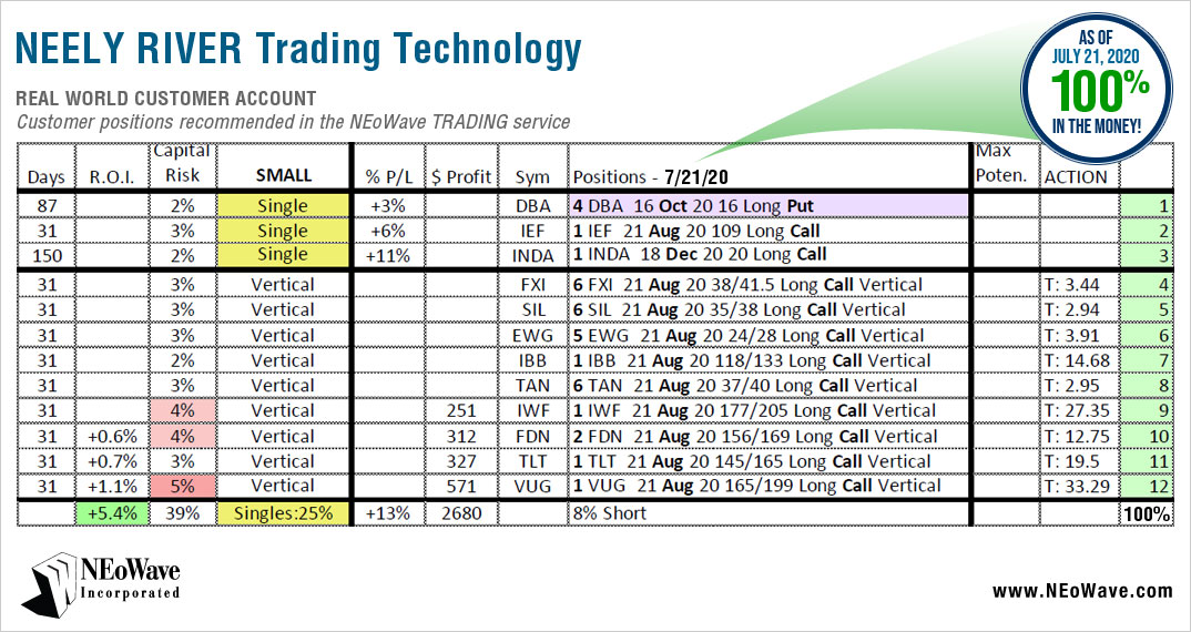 Neely River Trading Technology Trading July 21st 2020