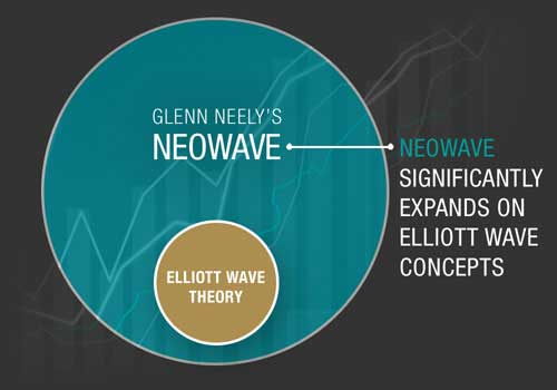 Elliott Wave, Elliott Wave Theory