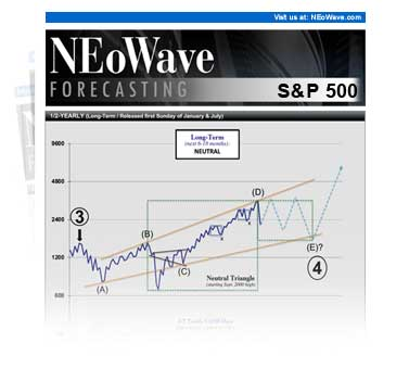 Elliott Wave Theory Forecasting