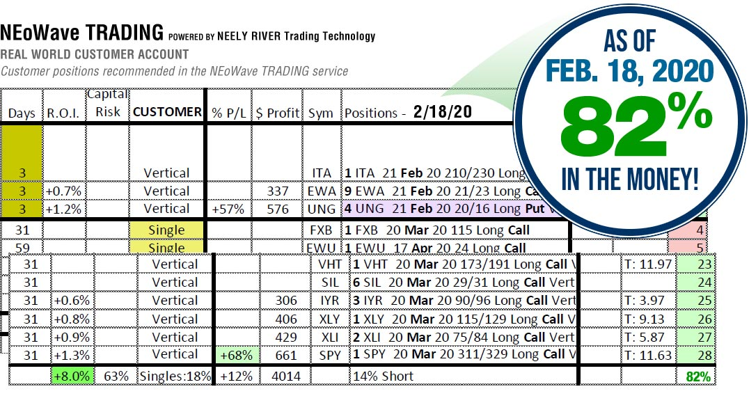 NEoWave Trading Services Results February 18, 2020