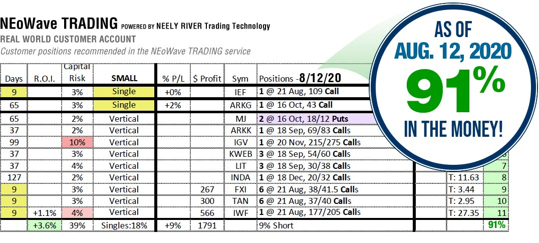 NEoWave Trading Services Results August 12, 2020