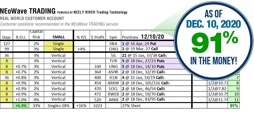 NEoWave Trading Services Results December 10, 2020