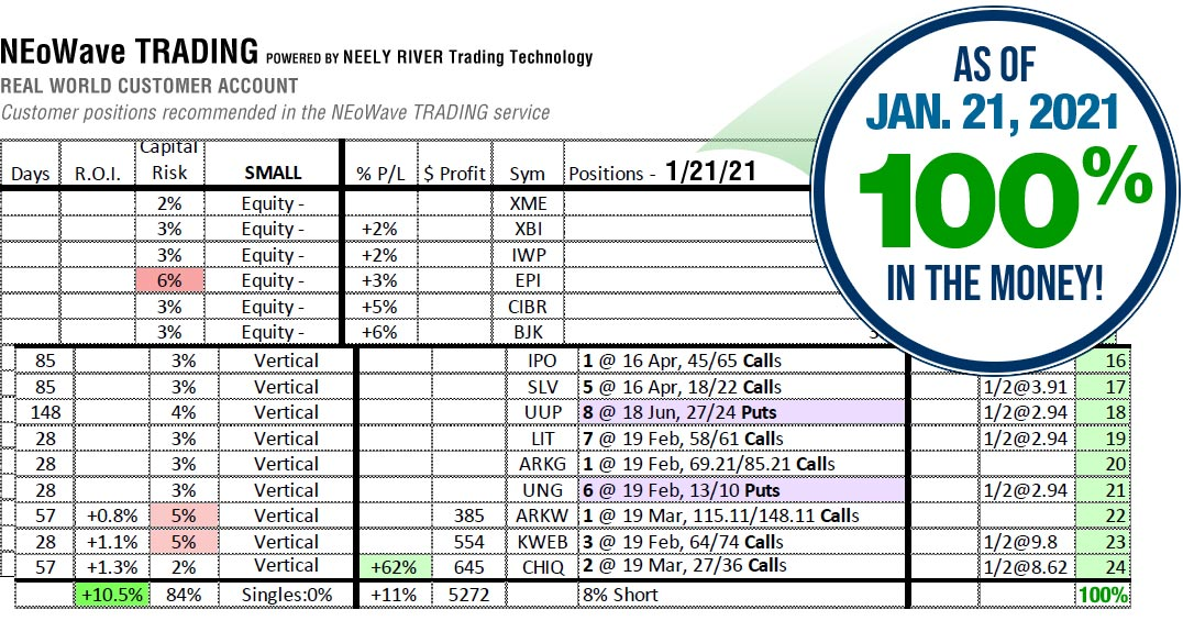 NEoWave Trading Services Results January 21, 2021