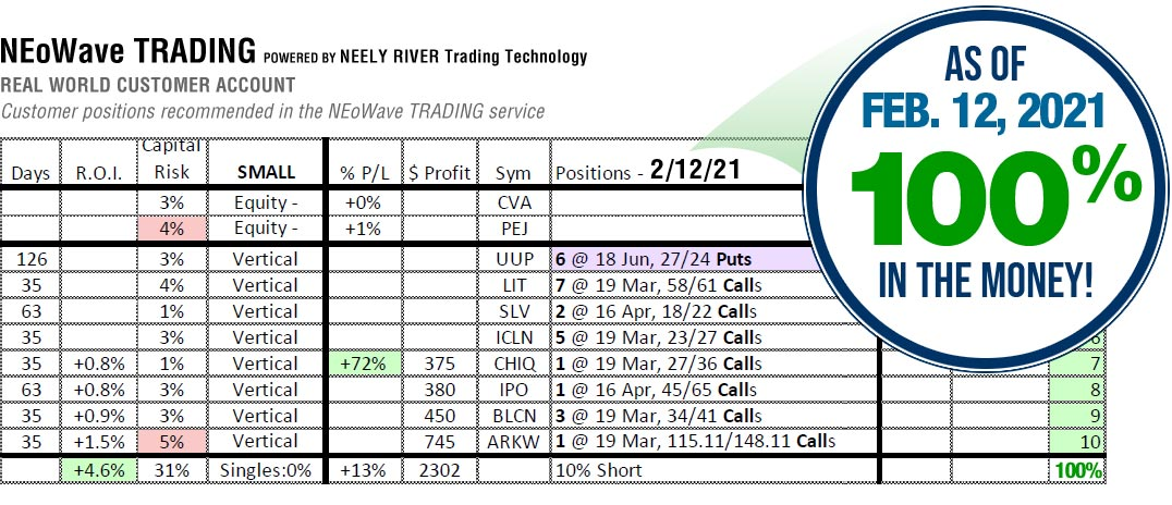 NEoWave Trading Services Results